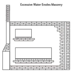 This image shows the areas of a building that are especially susceptible to excessive water which can cause erosion.